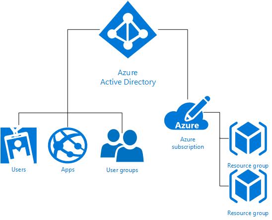 azure ad application permissions vs delegate permissions