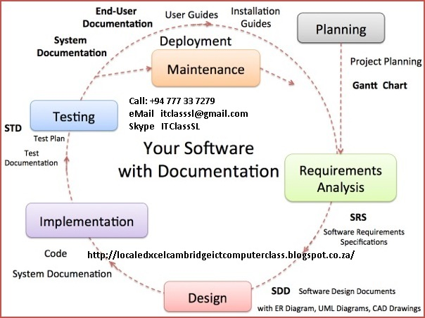 php web application development software