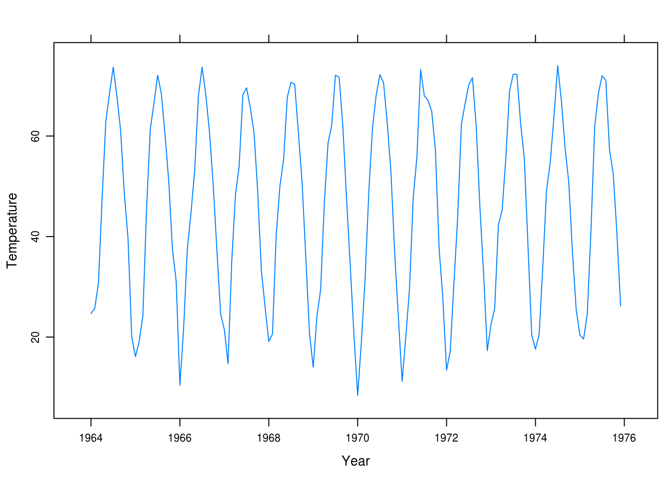 most unusual application of time series analysis