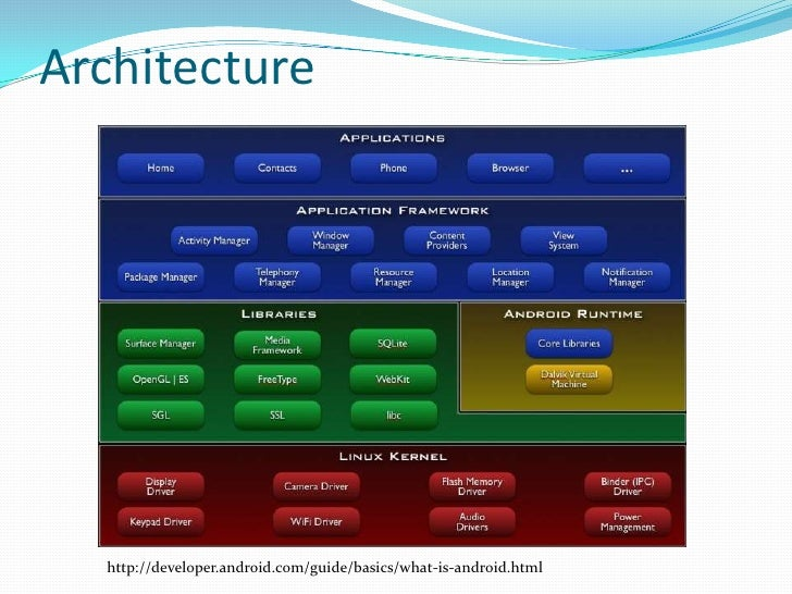 mobile application architecture guide android