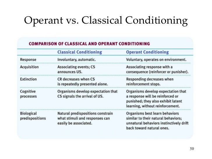 operant conditioning application in education