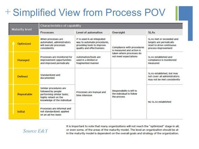 cloud readiness assessment questionnaire application maturity