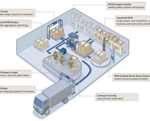 rfid technology applications and impact on business operations