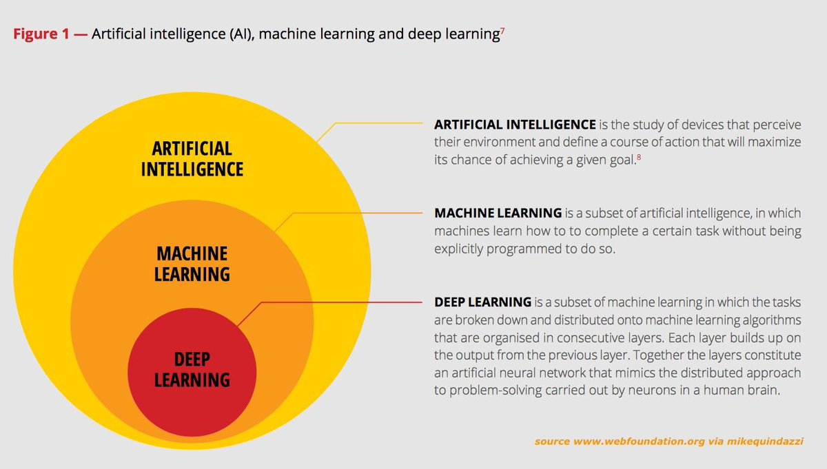 main applications of machine learning