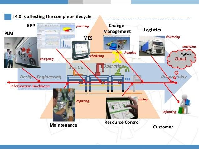 plm applications allow enterprises to integrate