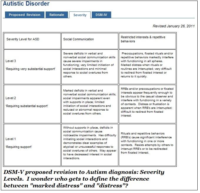 application of dsm-5 criteria for autism spectrum