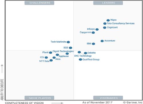 application testing services worldwide magic quadrant