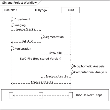 web services and applications course sequence