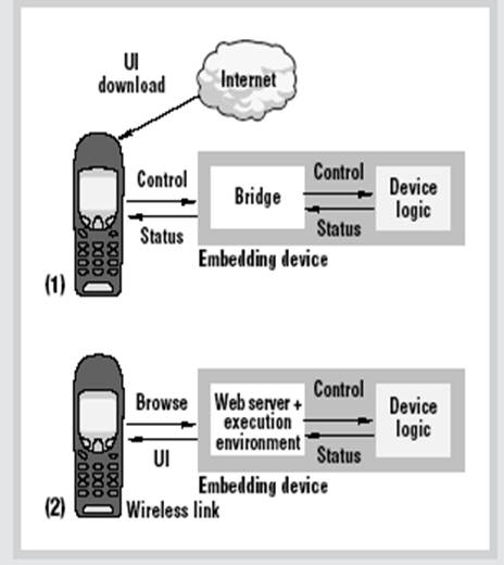 wireless application protocol in hindi