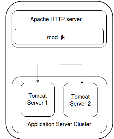 apache tomcat 7 is web server or application server