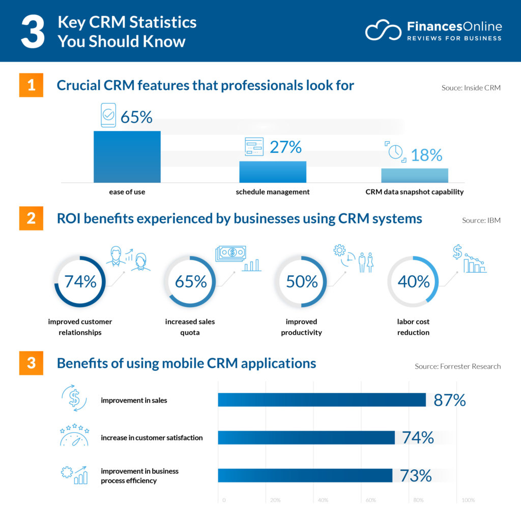 explain key features of a crm application