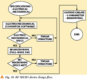 reduced-order models for mems applications