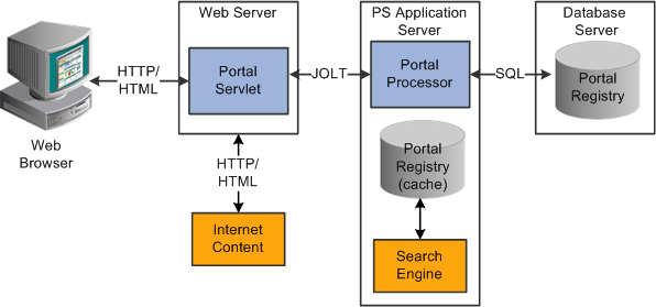 web application server hardware requirements