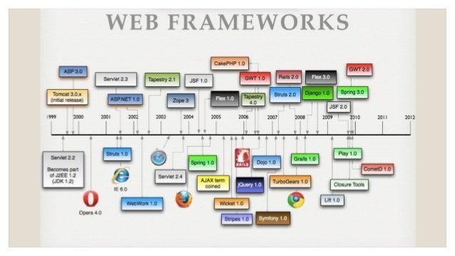 choosing a web application framework