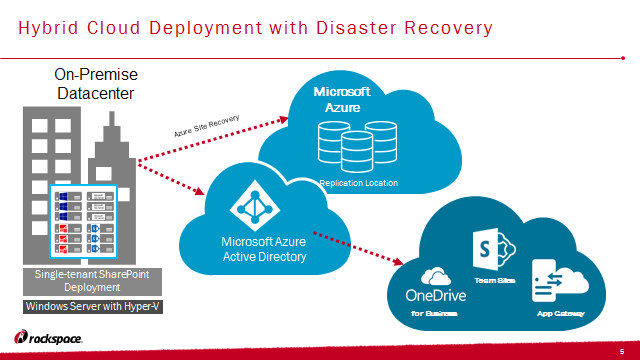 moving applications to the azure