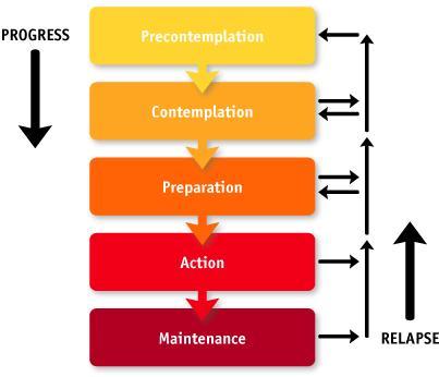 sel monitoring applications behaviour change