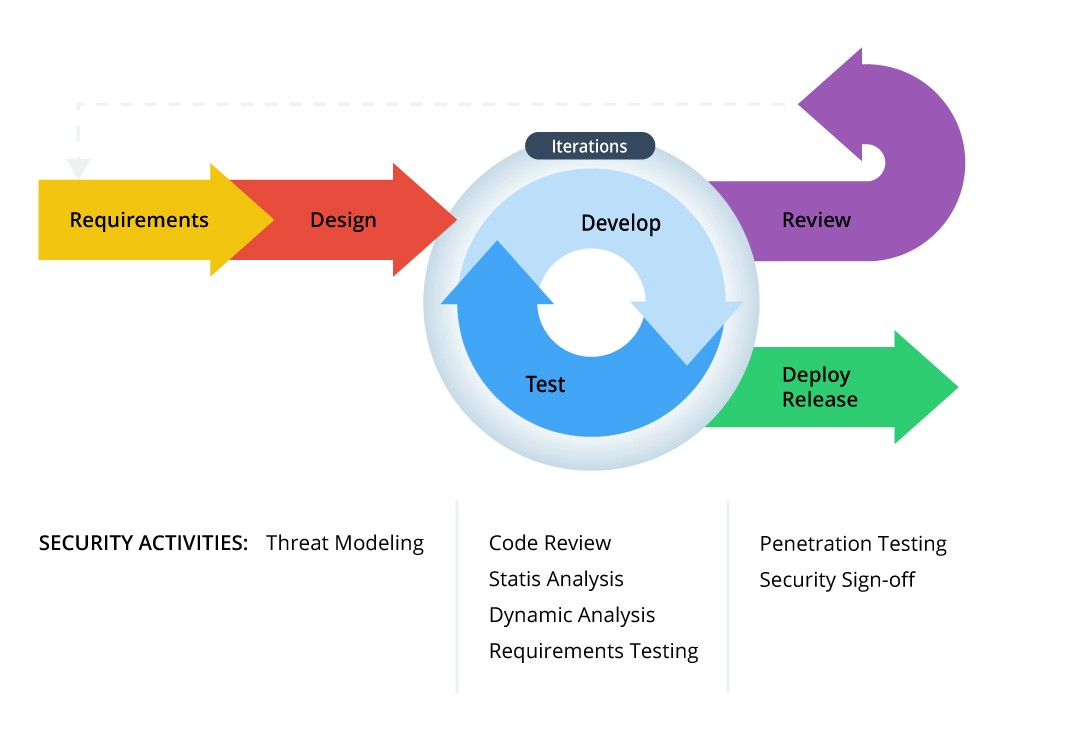 web application security code review