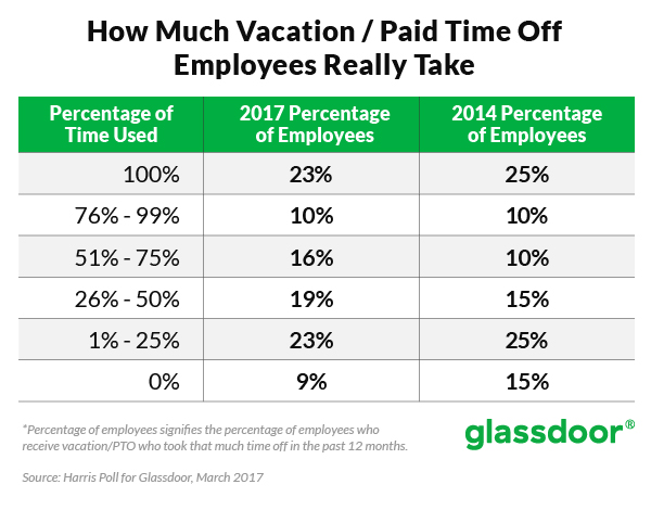 company wide vacation policy application