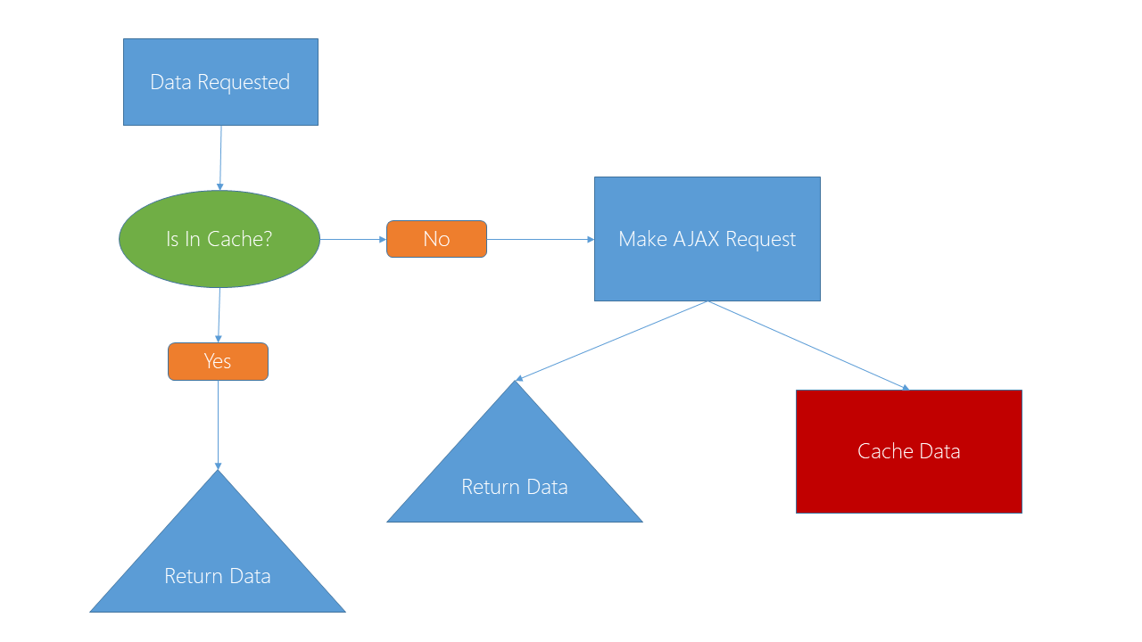 single page application vs ajax