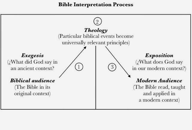 intrepretation and application of the bible