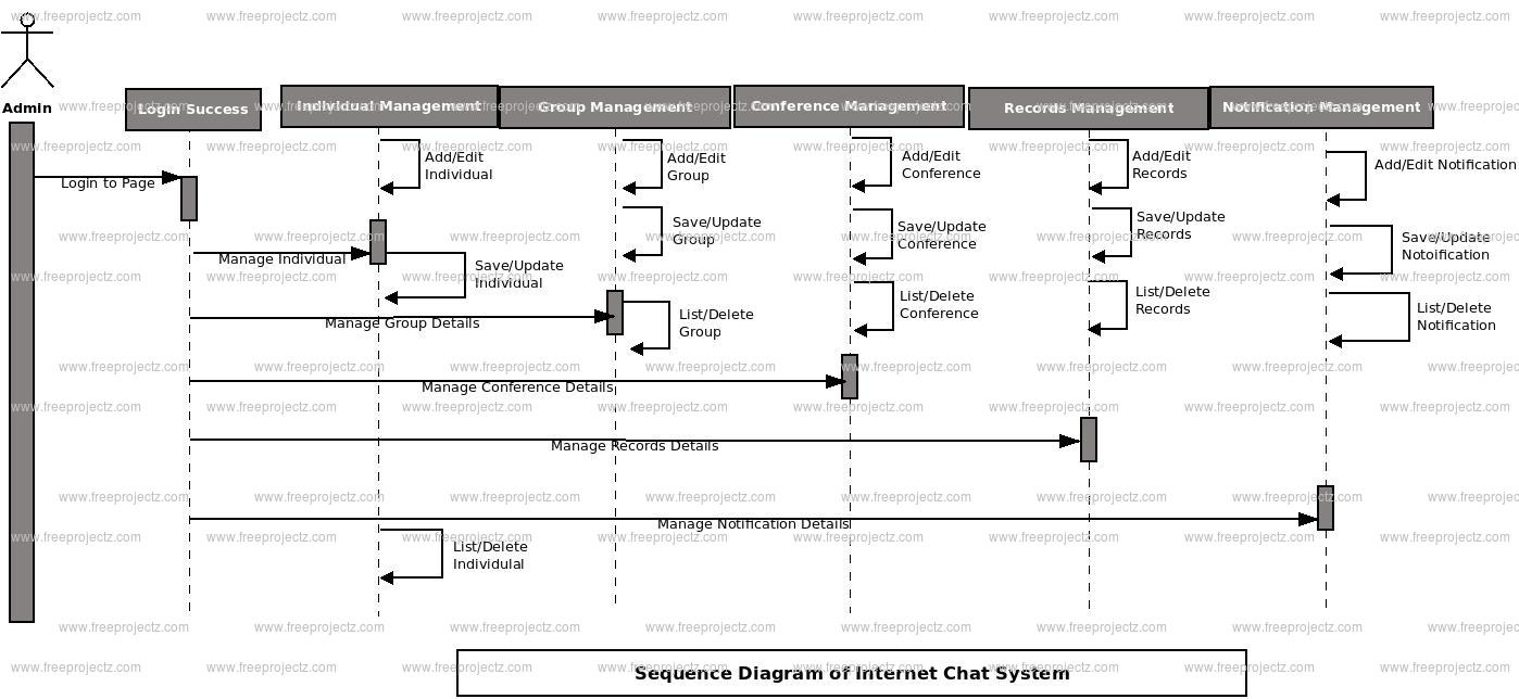 sequence diagram for web based application