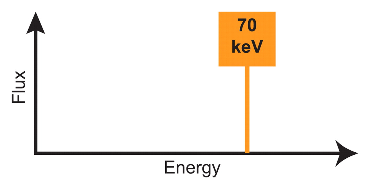 dual energy ct and its application