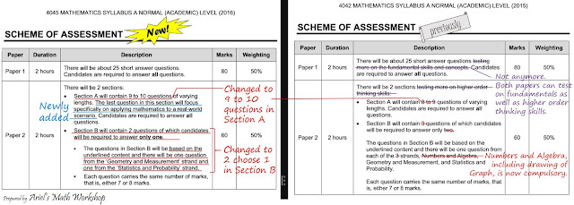 peel application knowledge and thinking weightage