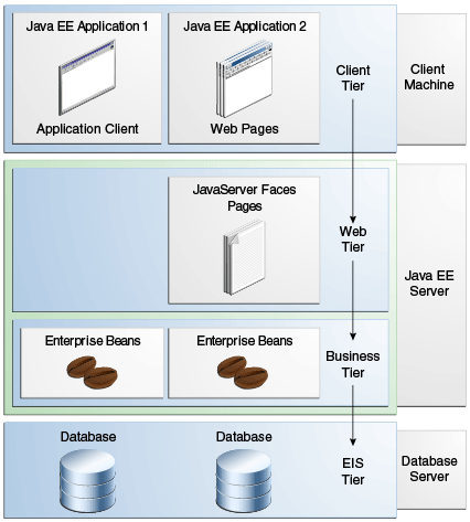 all tiers of enterprise application
