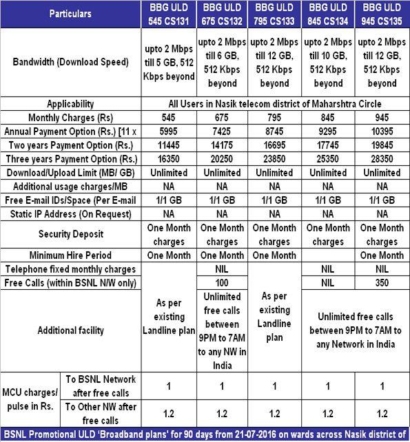 bsnl broadband plan change application form