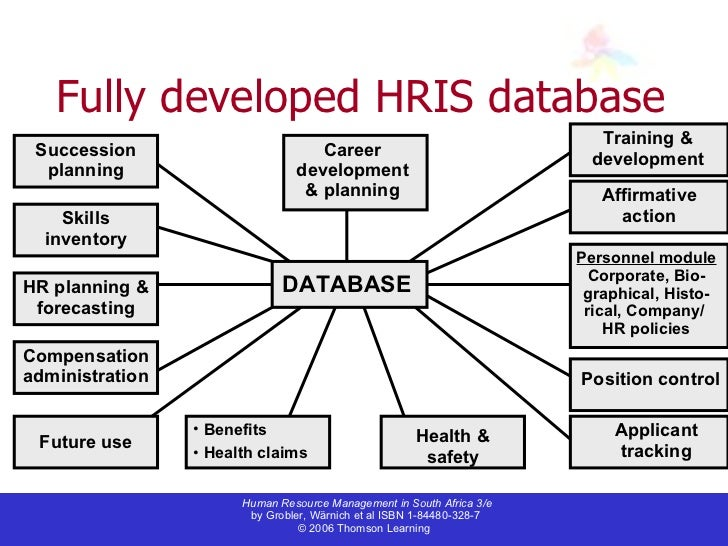 hris applications in training and development