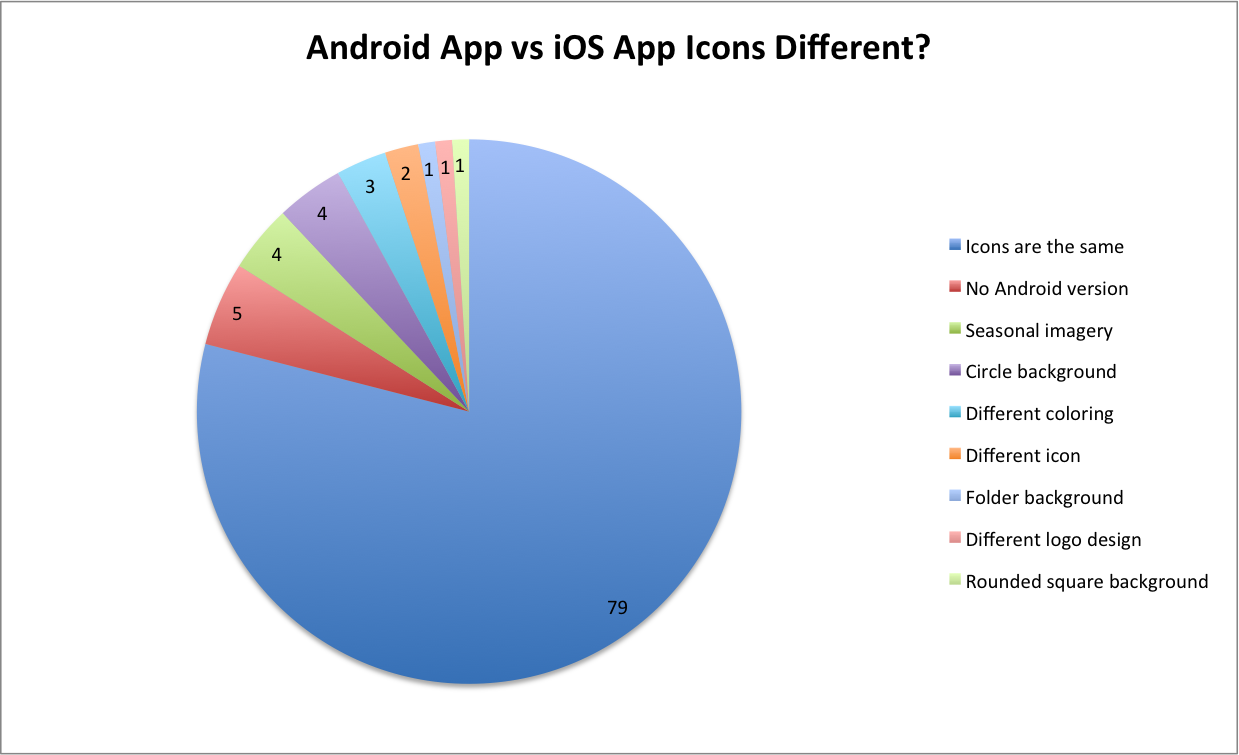 difference between foreground and background applications in android