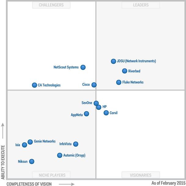 gartner application security testing magic quadrant 2016