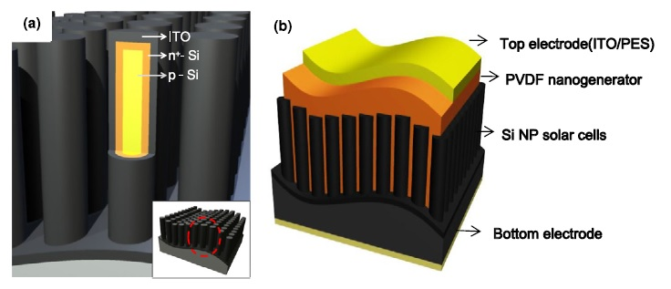 solar energy harvesting with the application of nanotechnology