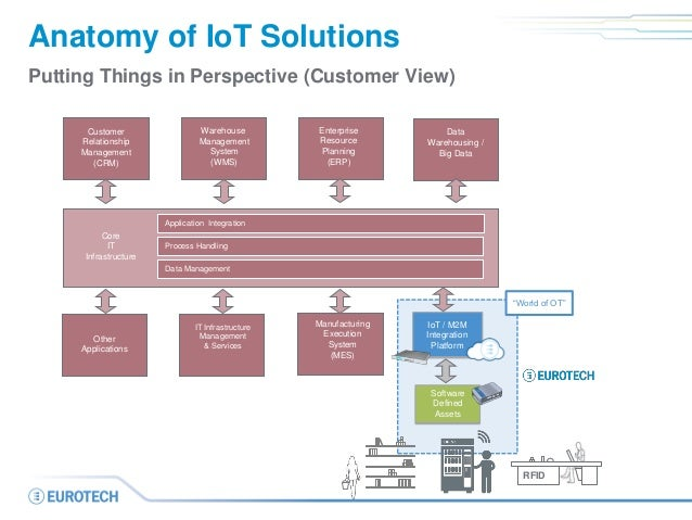 applications of iot in retail