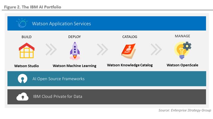 cloud application studio user developer