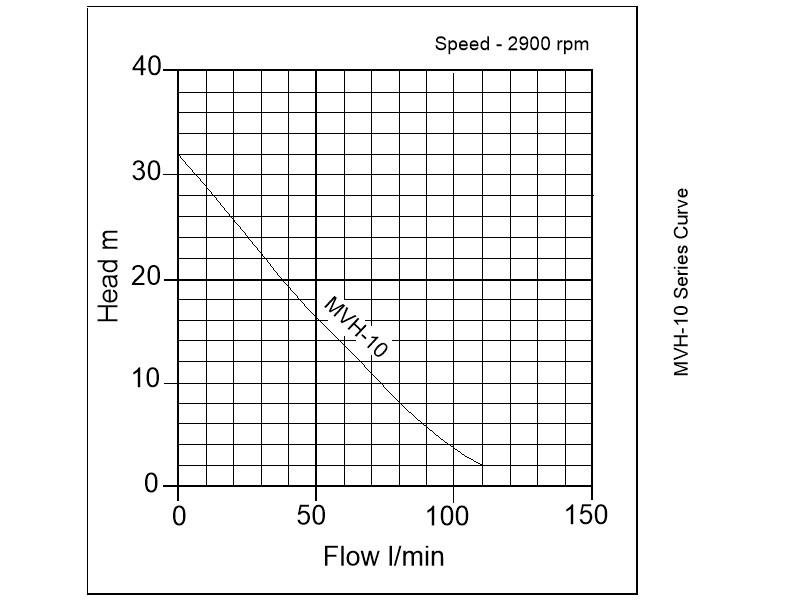 what is a high pressure application