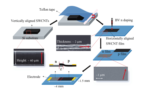 carbon nanotubes applications in automotive