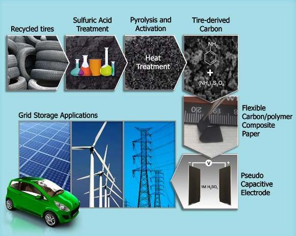 residential battery chemistry united states applications