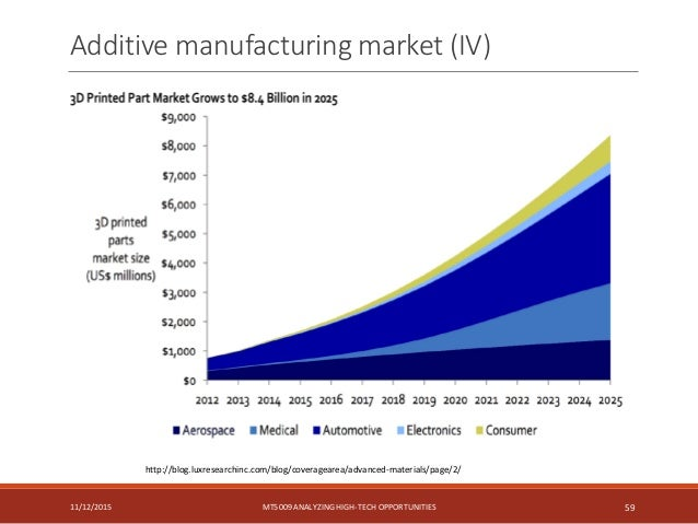 additive manufacturing applications in automotive industry