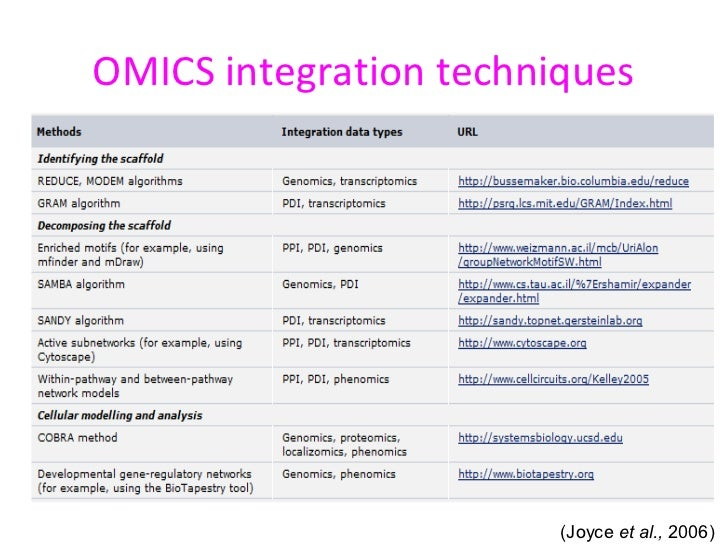 omics techniques and the application to genomic medicine