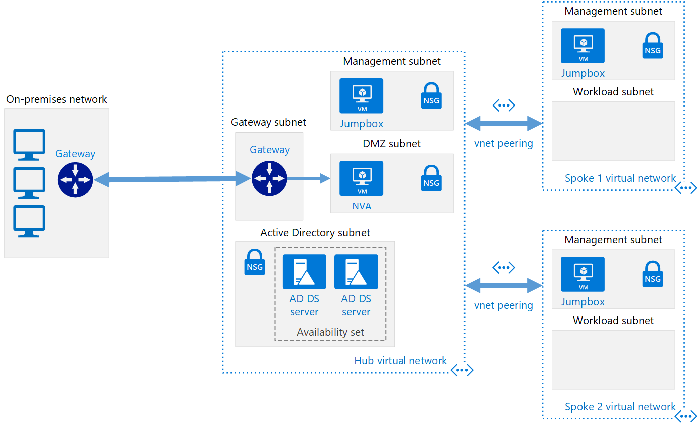 azure application gateway private ip