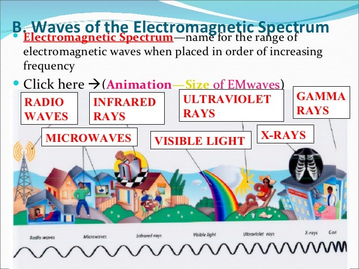 what are some application of electromagnetic i