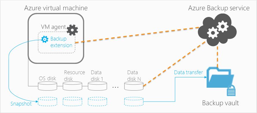 microsoft azure backup server for applications new