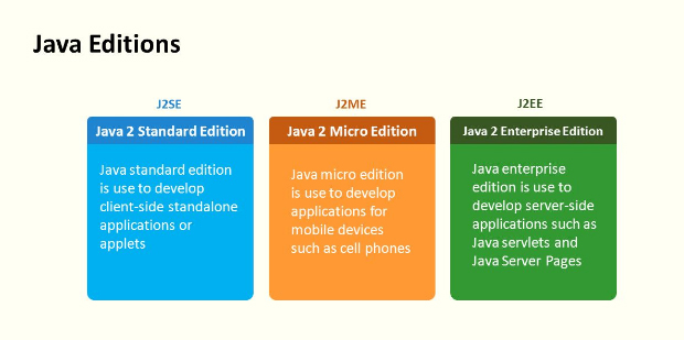 how to make online test application in java