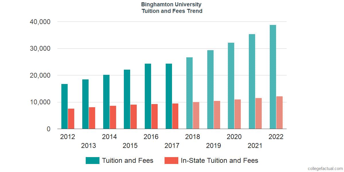 suny binghamton graduate application fee