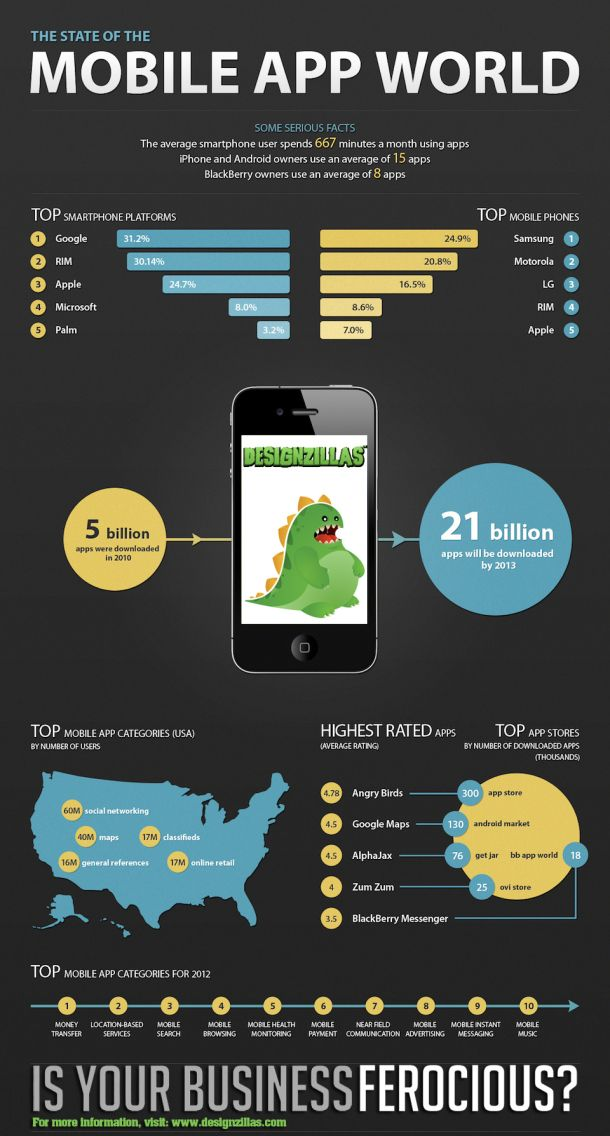 2682 mobile applications for android devices