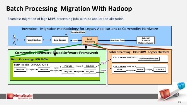 hadoop platform and application framework quiz