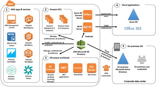 asp.net two separate web applications single login