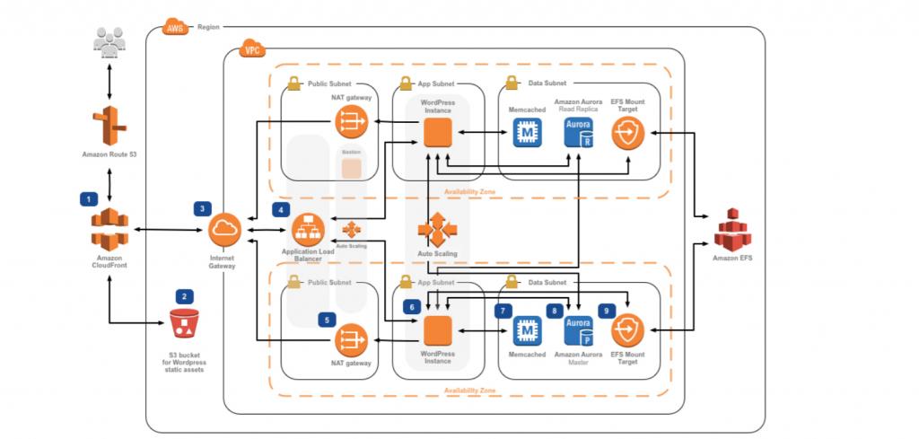 azure high performance application gateway setting