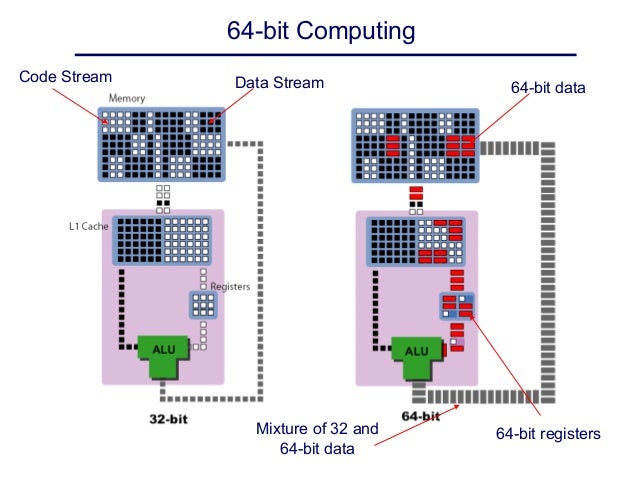 32 bit application vs 64 bit application